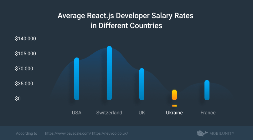 react js developer salary rate comparison