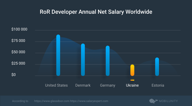 ror programmer salary rates