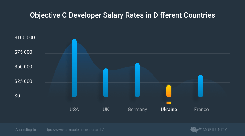 salary objective c developer in diverse countries