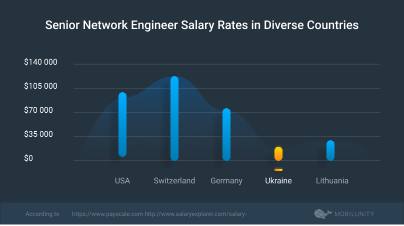 senior network engineer salary