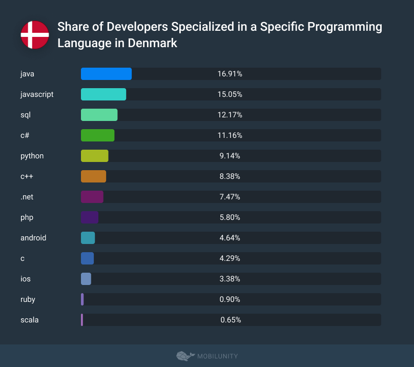 Share of Developers Specialized in a Specific Programming Language in Denmark