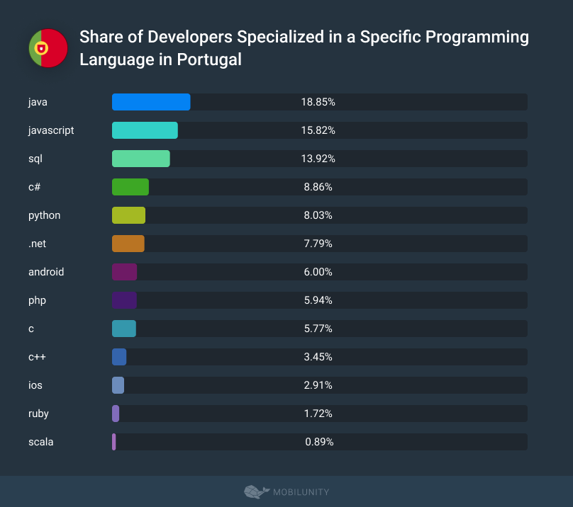 Share of Developers Specialized in a Specific Programming Language in Portugal