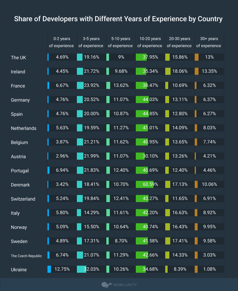 Share of Developers with Different Years of Experience by Country