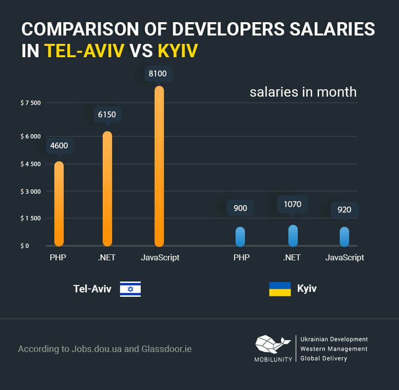software developers salaries in Tel-Aviv and Kyiv