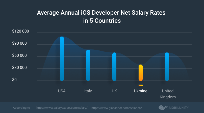ios coder salary rates comparison in different countries
