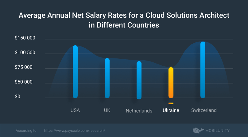 cloud solutions architect salary rates in diverse countries