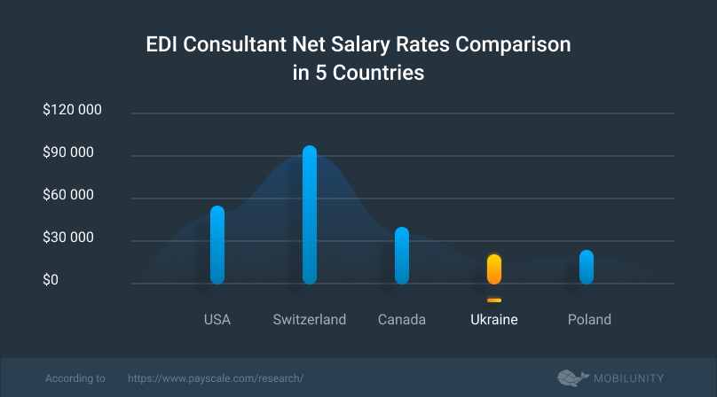 edi consultant salary rates compared in 5 different countries