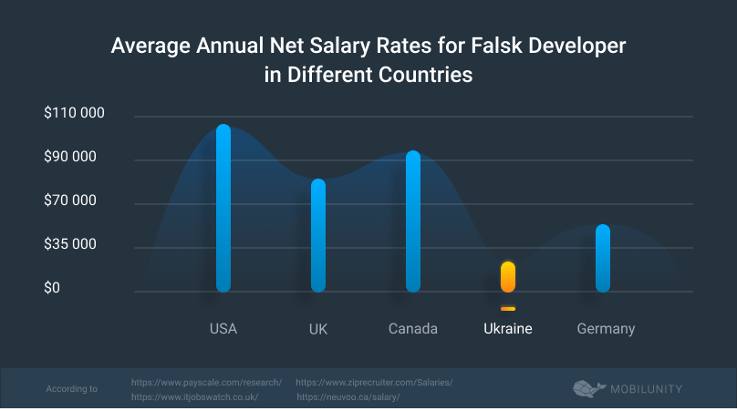 flask developer salary rates