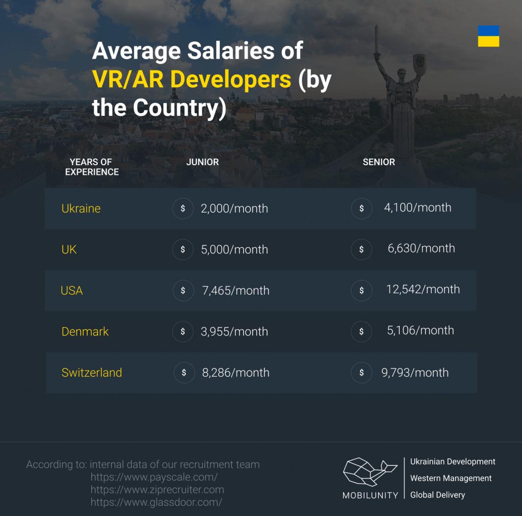 VR AR coders salaries