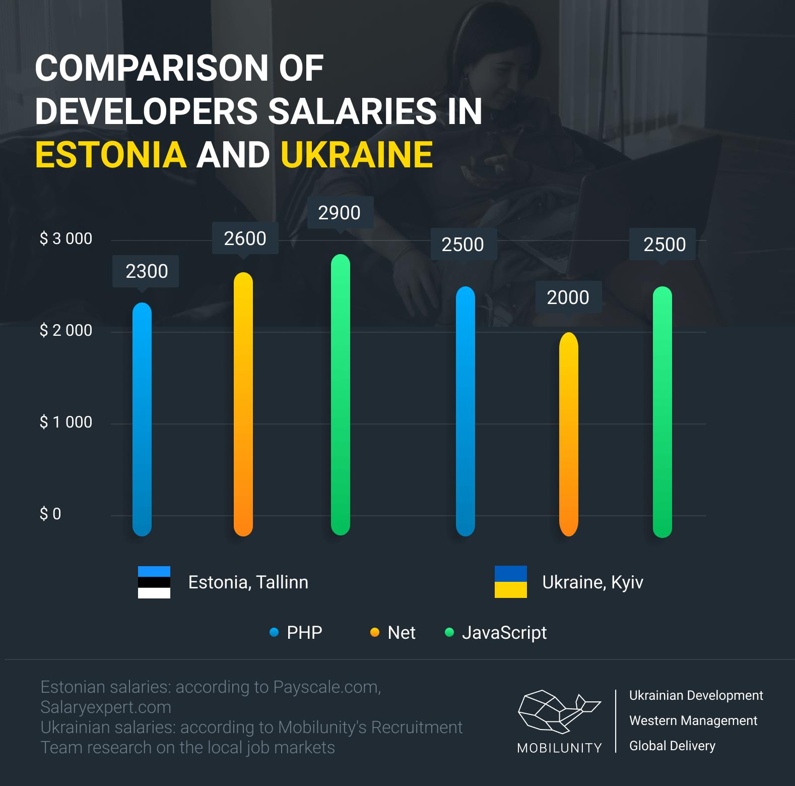 developers salary comparison in Estonia vs Ukraine