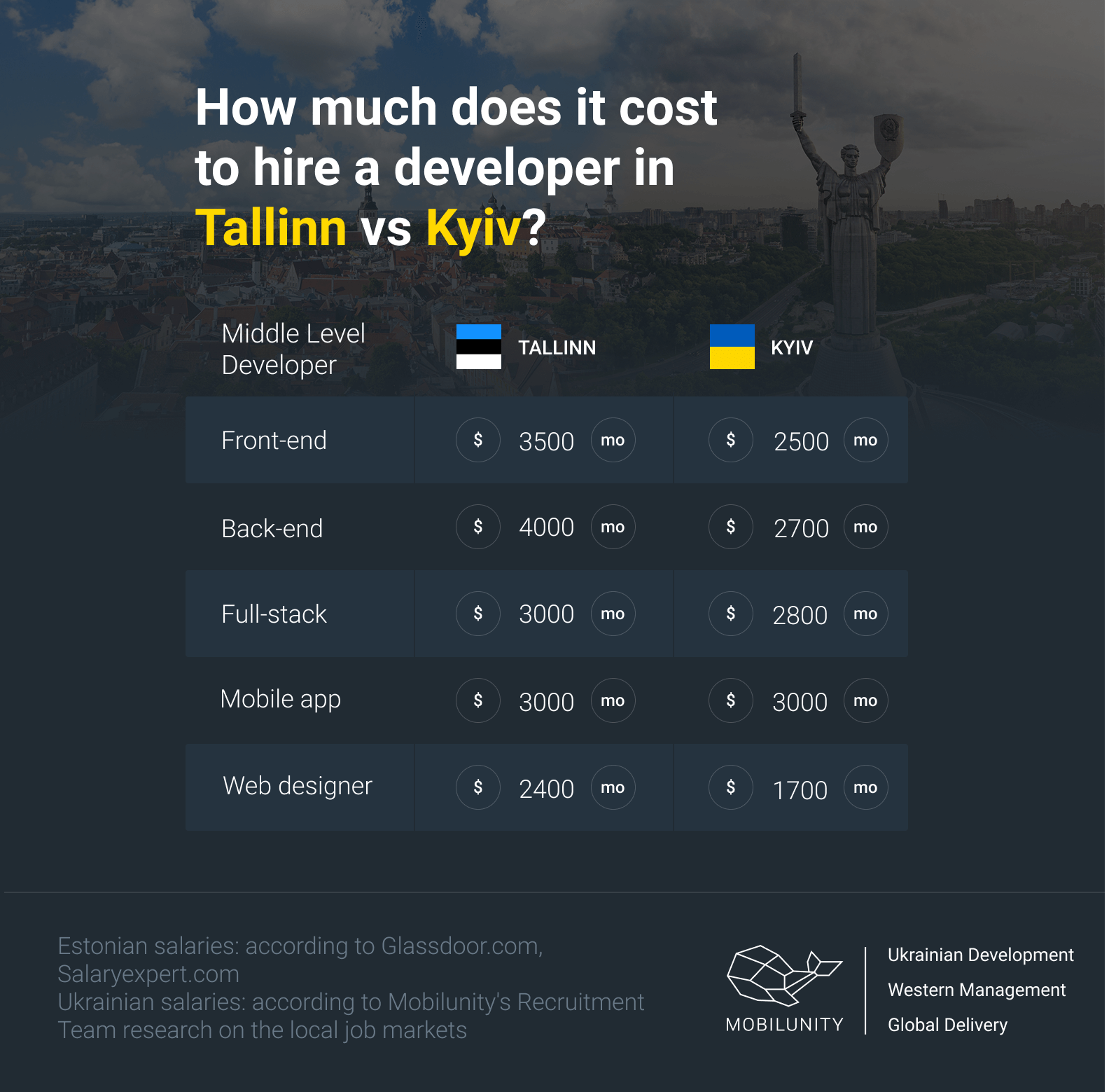 how much does it cost to hire a developer in Tallinn and Kyiv