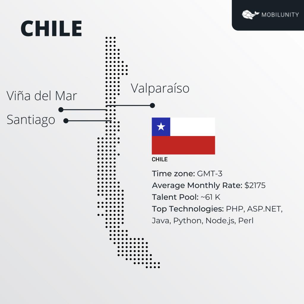 Chile software development portfolio
