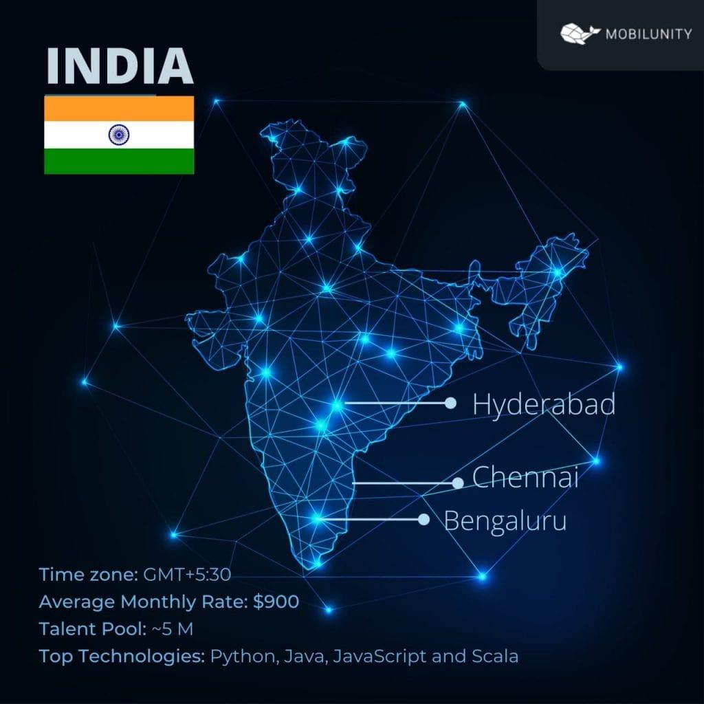 India software development portfolio