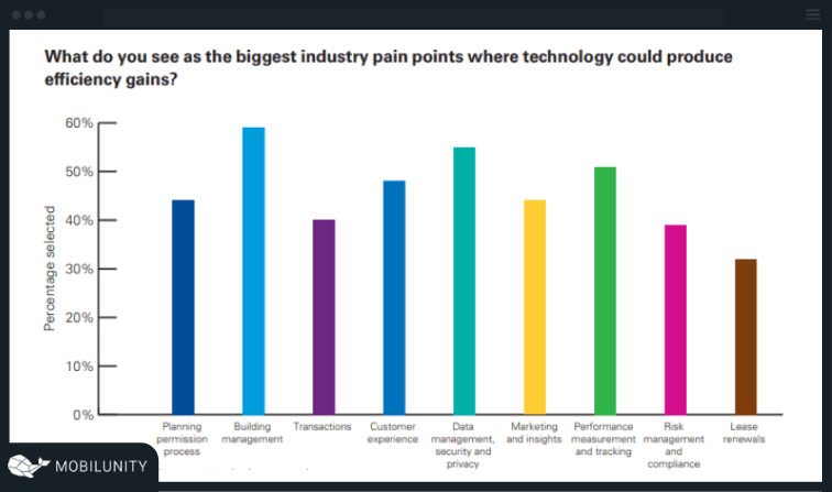 proptech industry pain points