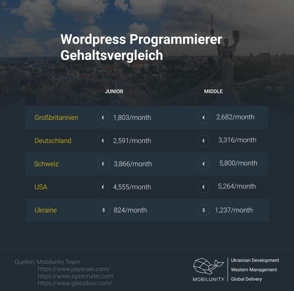 WordPress Programmierer mieten - Vergleich der Gehälter