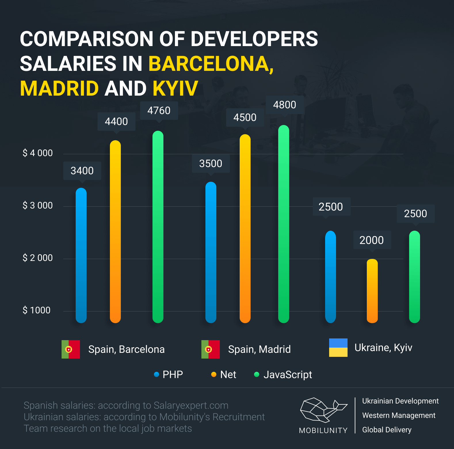 developers salaries comparison in Barcelona, Madrid and Kyiv
