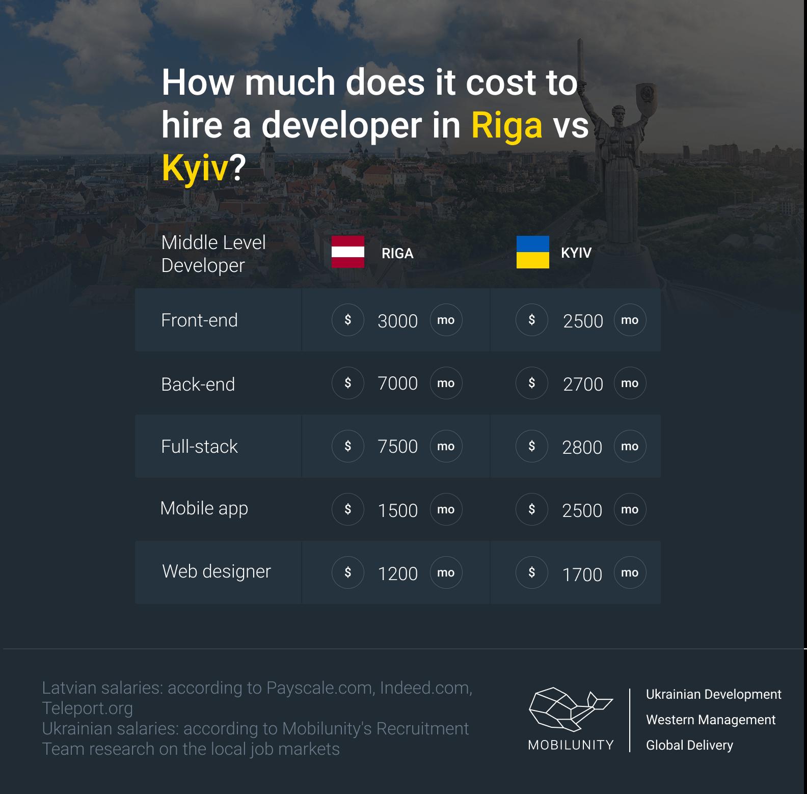 hire developers in Riga vs Kyiv comparison