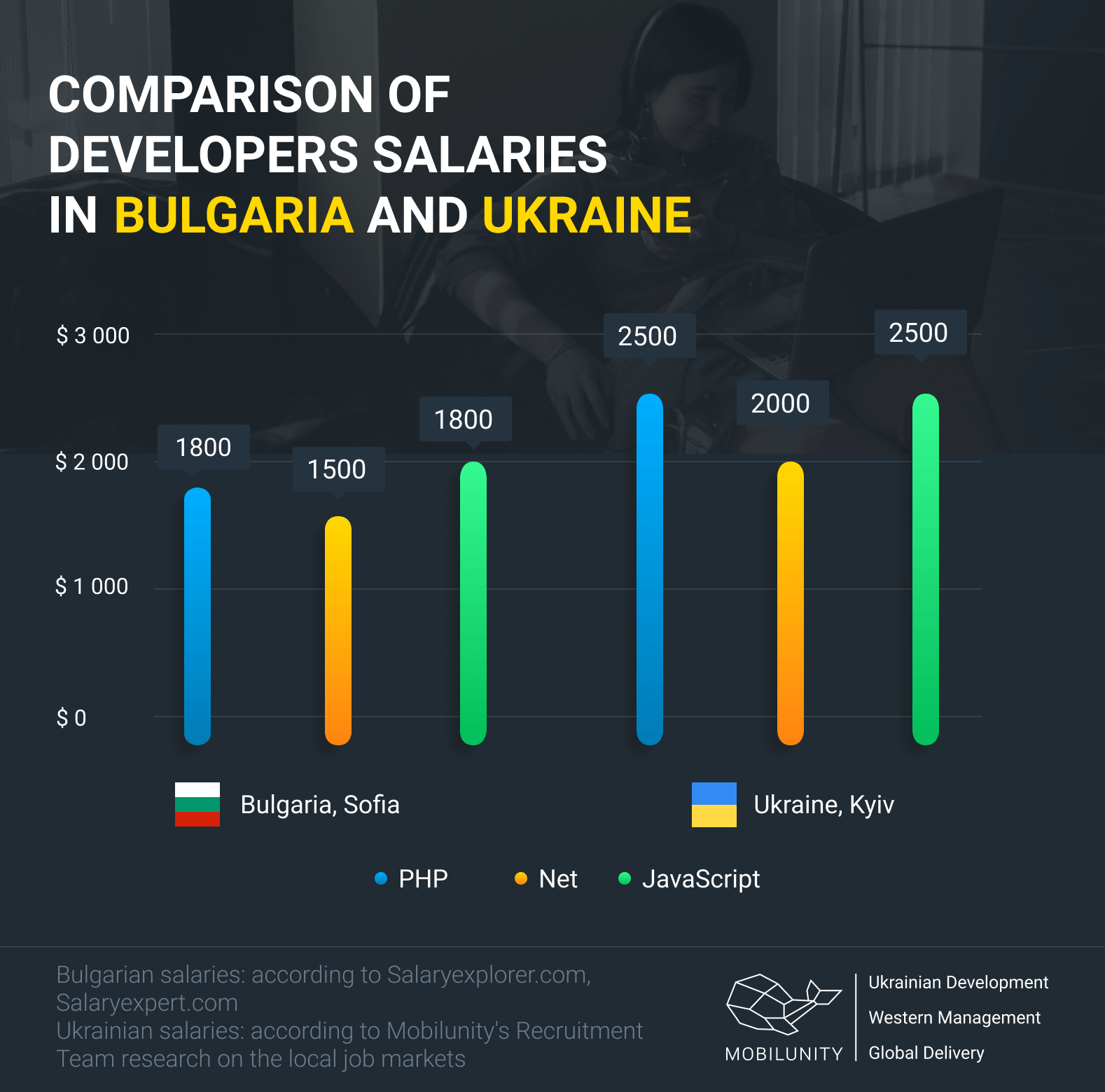 average bulgarian and ukrainian developers salary comparison