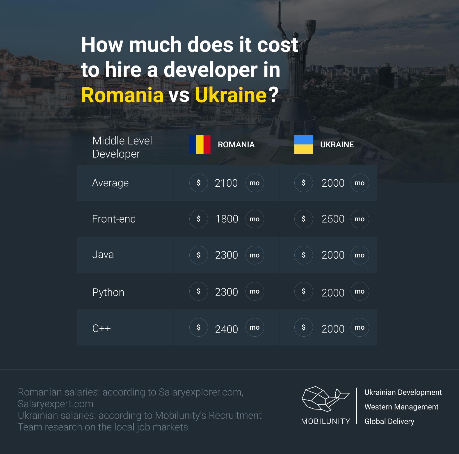 developers salaries in Ukraine vs in Romania
