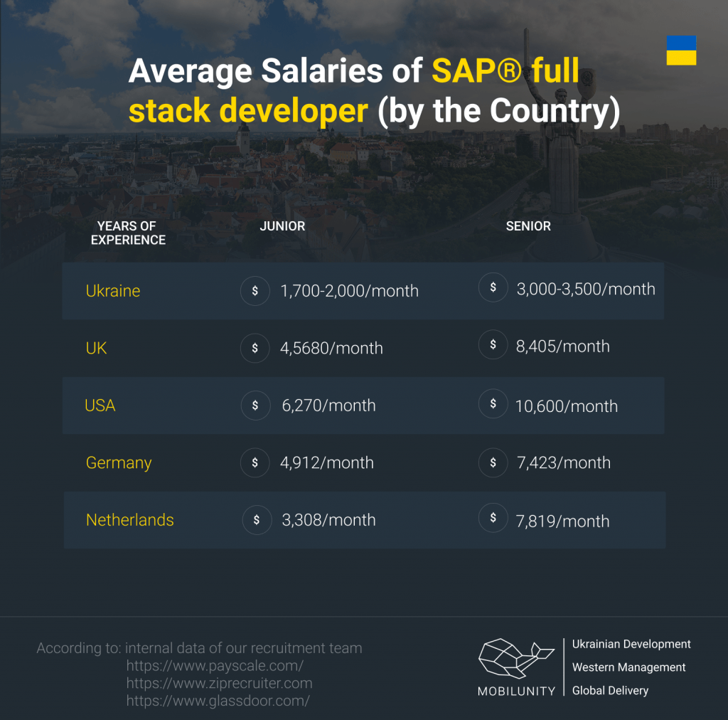 Compare Salaries of SAP full stack developer by the country