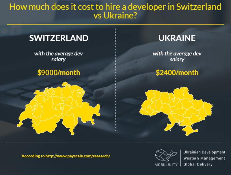 Switzerland dedicated team vs Ukrainian costs