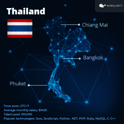 hire developers in Thailand