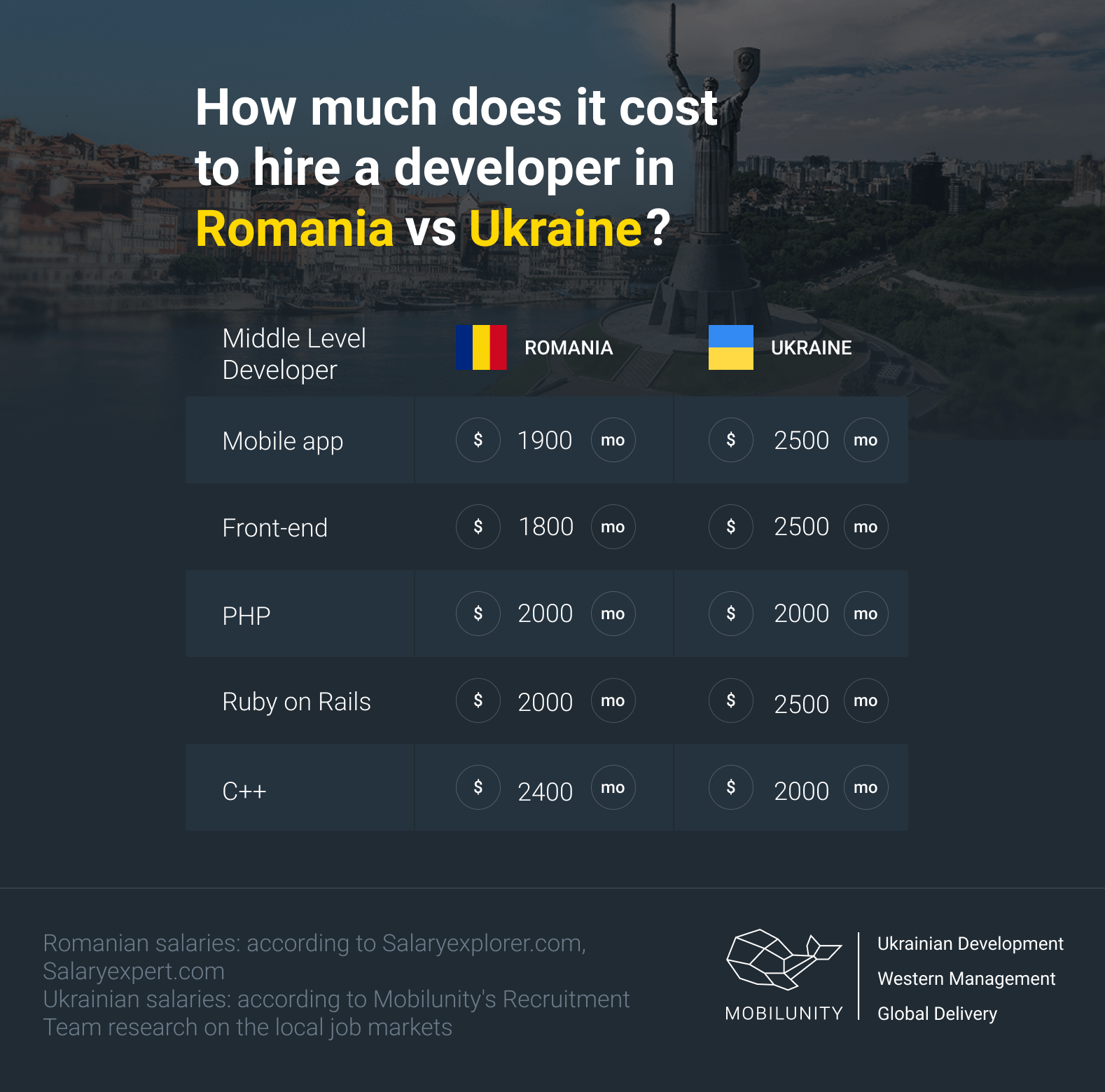 average monthly romanian and ukrainian developers salary comparison