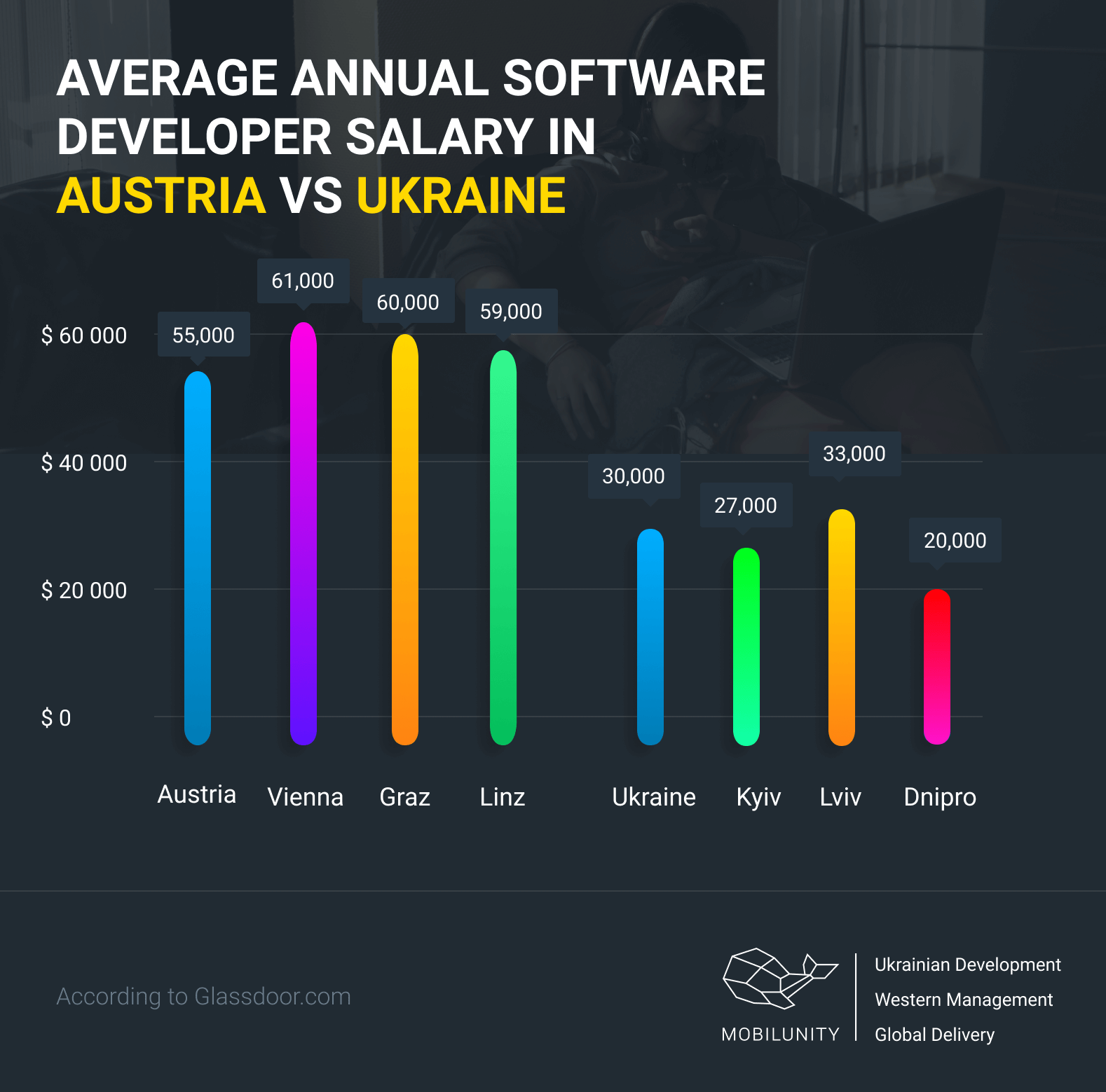 business software development cost in Austria va Ukraine