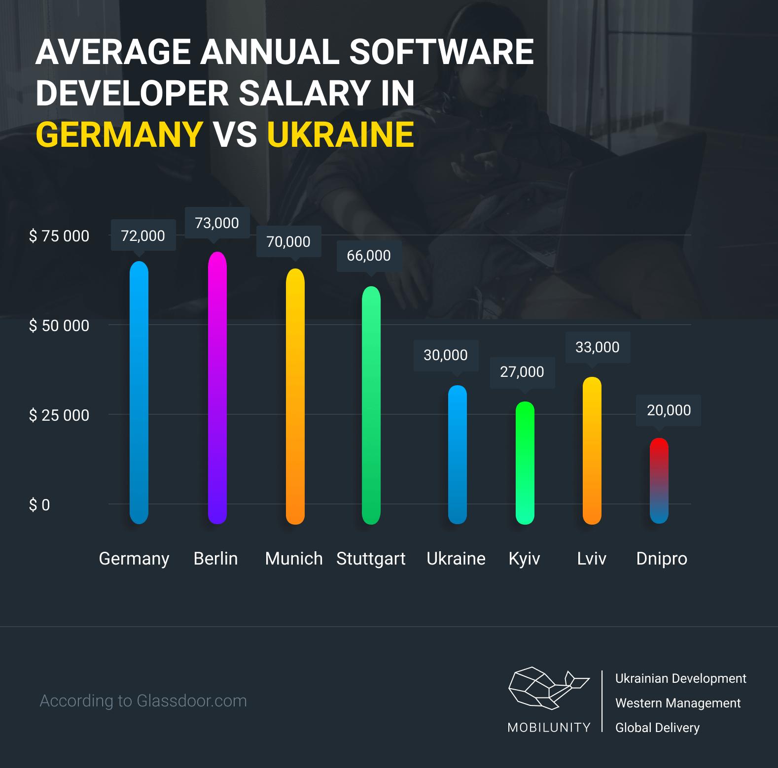 cost of software industry in germany vs ukraine