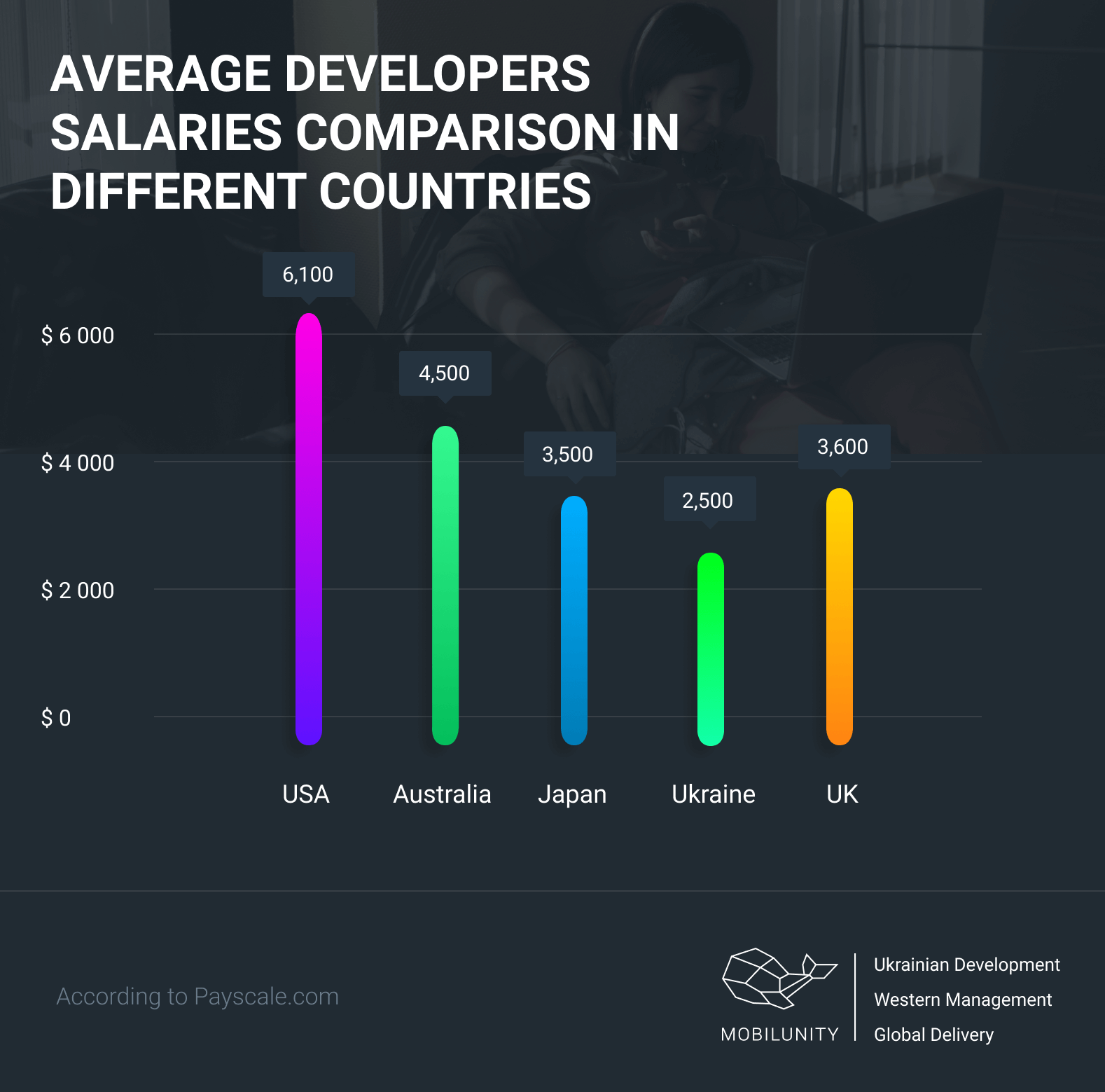developers salaries in Australia and other countries