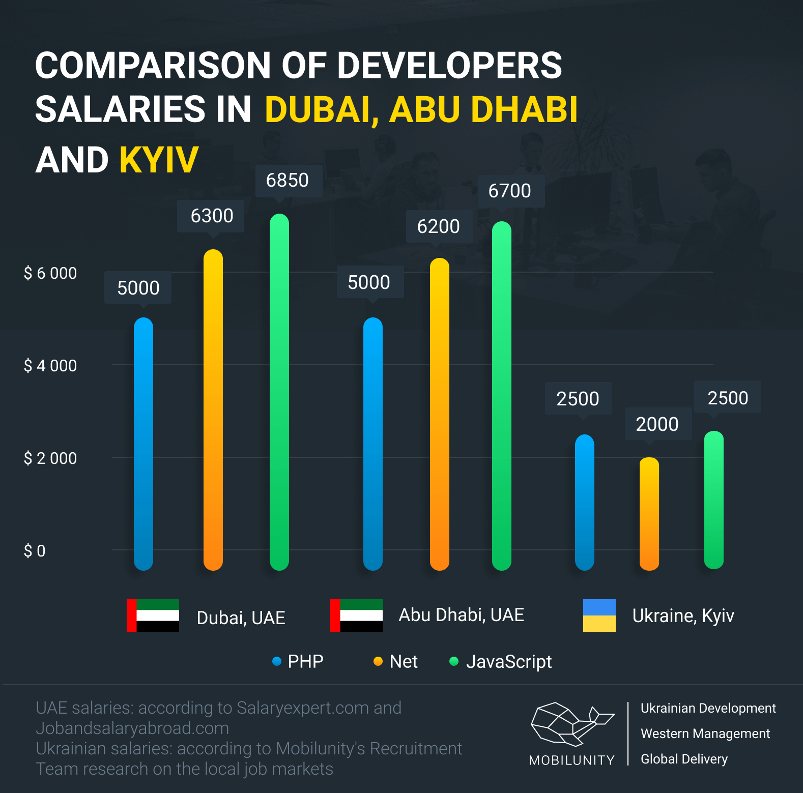 hire developers in Dubai, Abu Dhabi or in Kyiv costs comparison