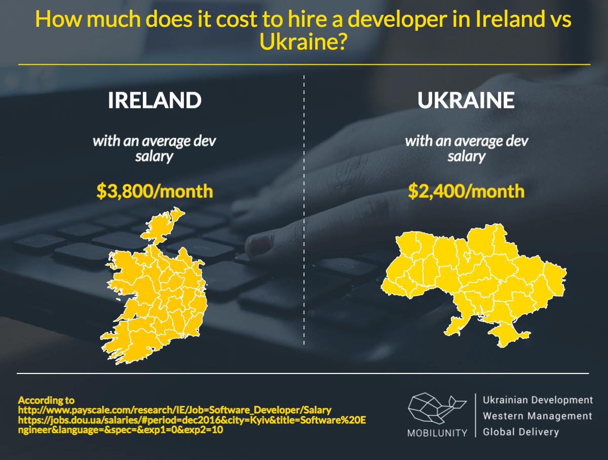 hire developers in Dublin, Ireland or Ukraine