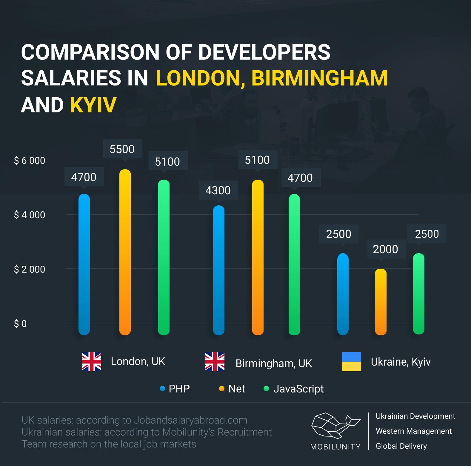 hire developers in UK, London vs Ukraine, Kyiv