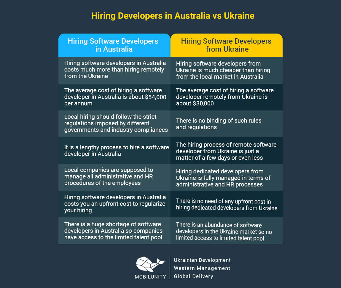 hire it software development in Australia vs Ukraine