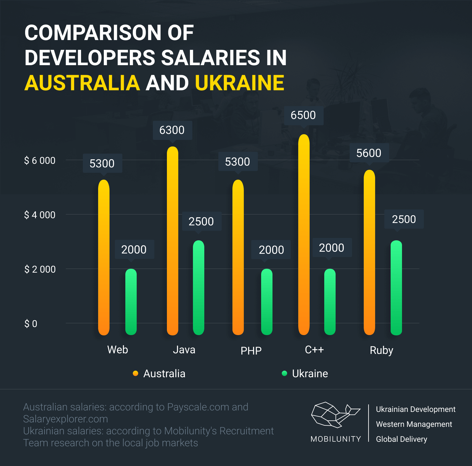 software developer salary in Australia vs Ukraine