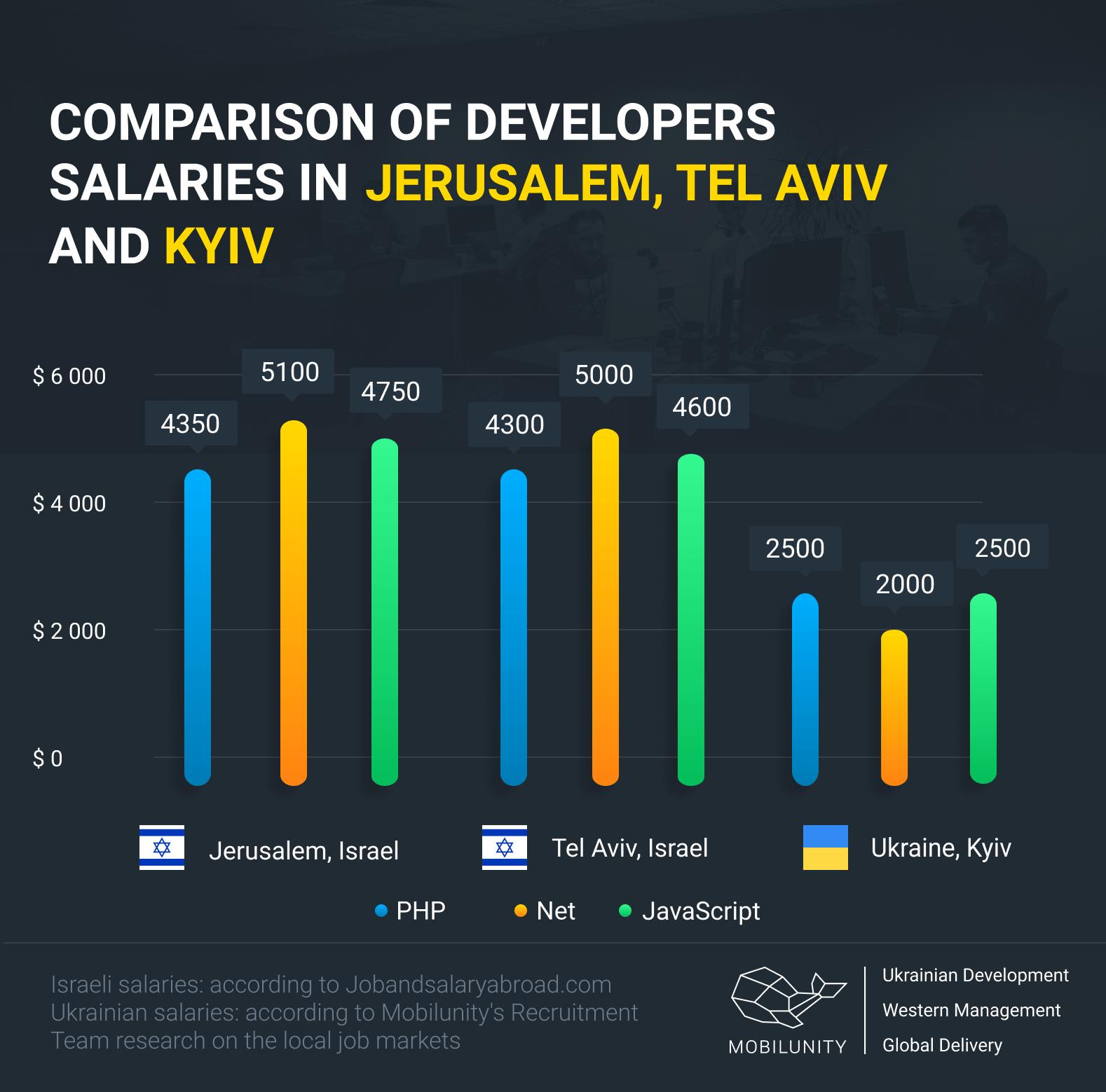 software developers salaries in Jerusalem, Tel Aviv and Kyiv