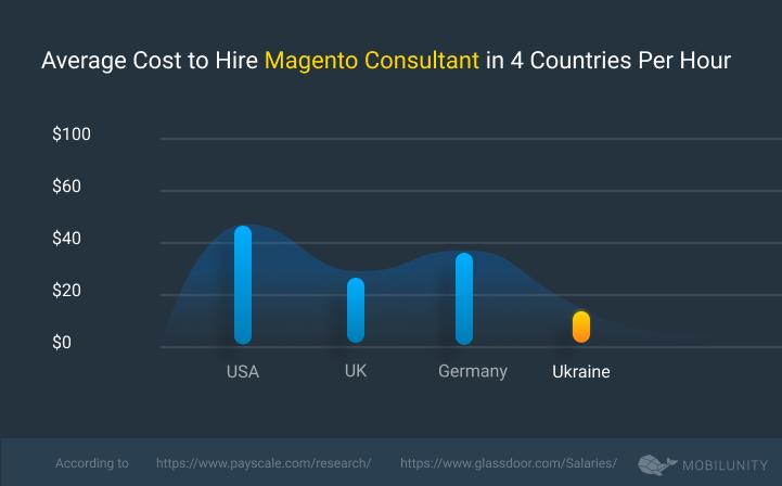 Average Cost to Hire Magento Consultant