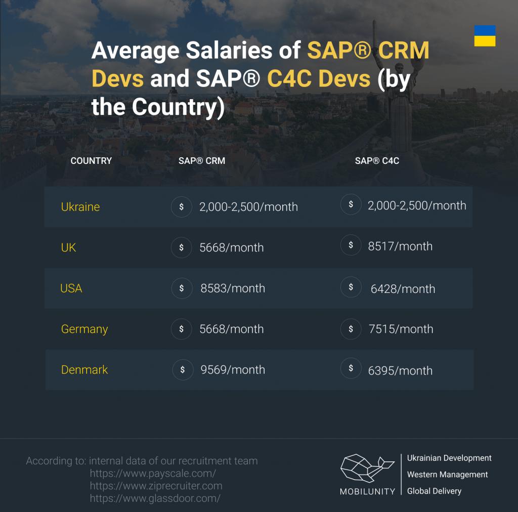 Average Salaries of SAP® CRM Devs and SAP® C4C Devs