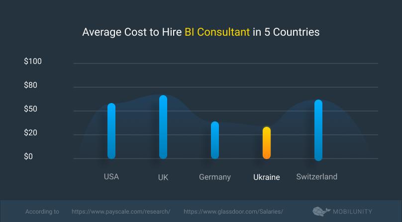 BI consultant rates