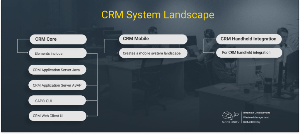 CRM System Landscape