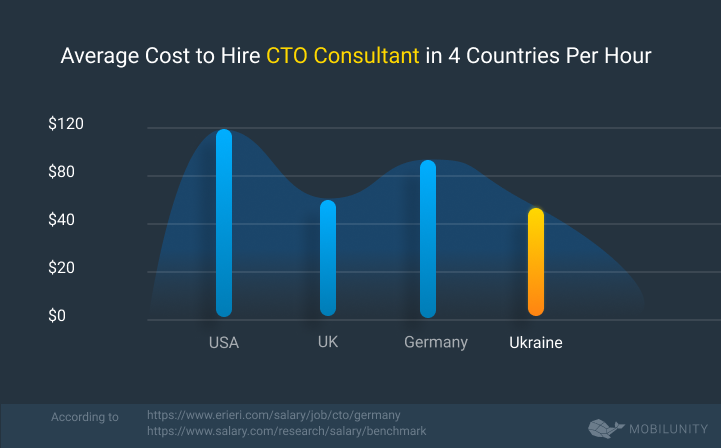CTO Consulting Rates