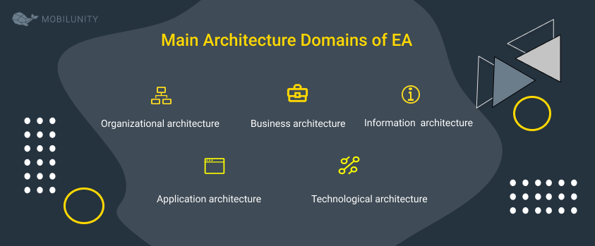 Main Architecture Domains of EA