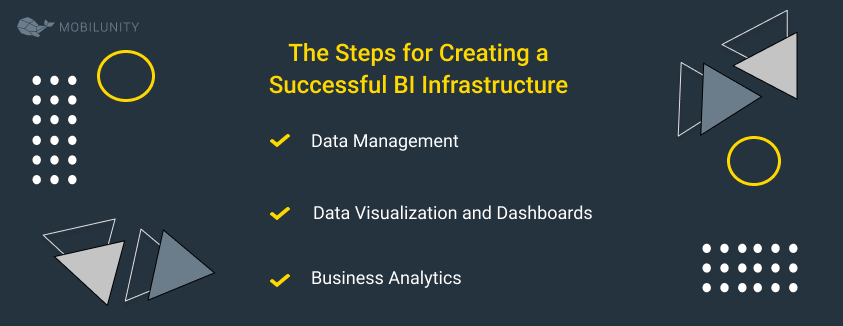 business intelligence services steps