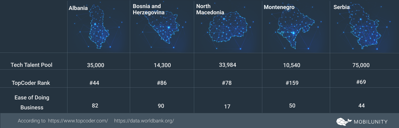 IT Outsourcing Balkans Countries