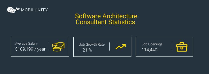 Software Architecture Consultant Statistics