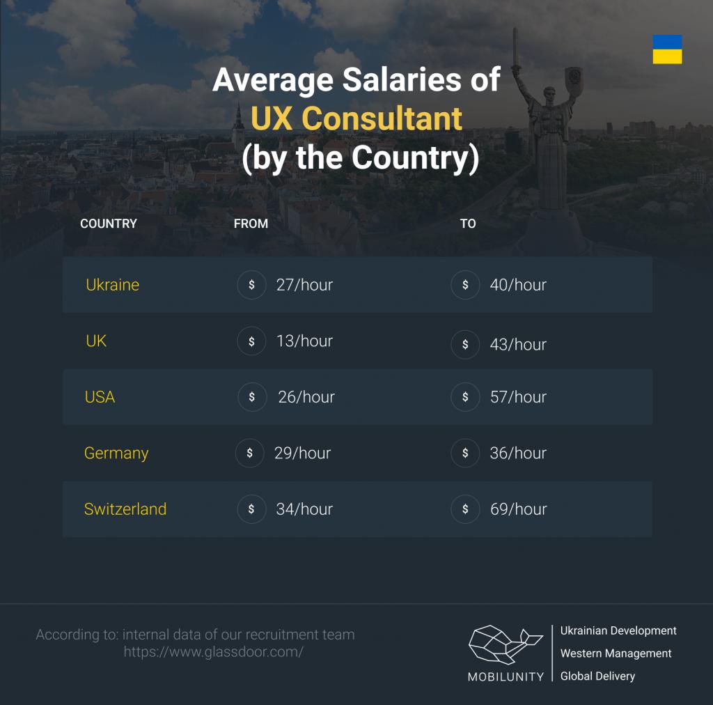 ux design consultancy rates