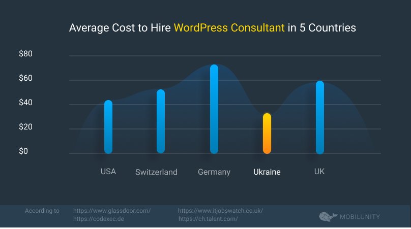WordPress Consultant Salary