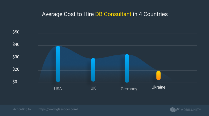consultant Database prices