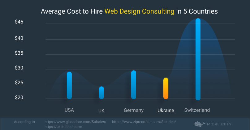 web design consulting services rates