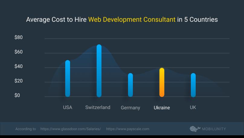 web sevelopment consultant rates